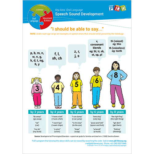 Speech Sound Development Posters and Sheets - Ages 3 to 8