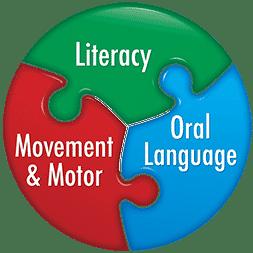 Key Areas of Literacy Development