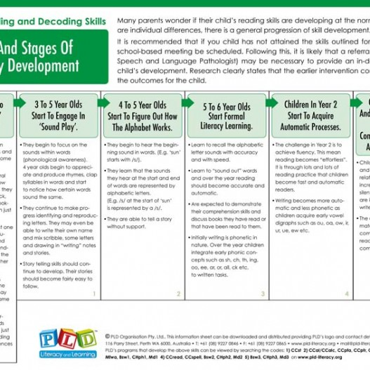 Ages & Stages of Literacy Development