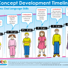 Oral Language Concept Development Timeline 0415