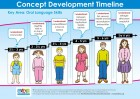 Oral Language Concept Development Fact Sheet