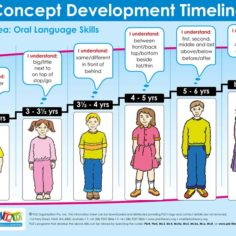 Oral language concept development ages 3 to 6