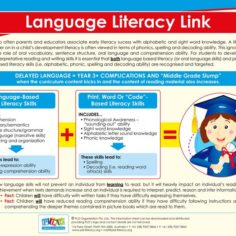 Language literacy link