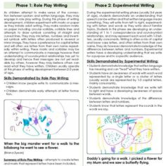 Phases Of Writing Development Ages 3 to 5