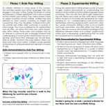 Phases Of Writing Development Fact Sheet
