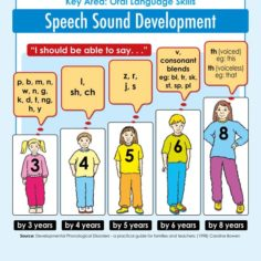Speech Sound Development Milestones Ages 3 to 7