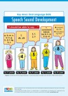 Speech Sound Development Milestones Fact Sheet