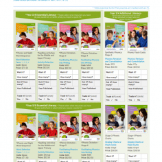 Selected Literacy Resources and Training for the Whole School in 2020