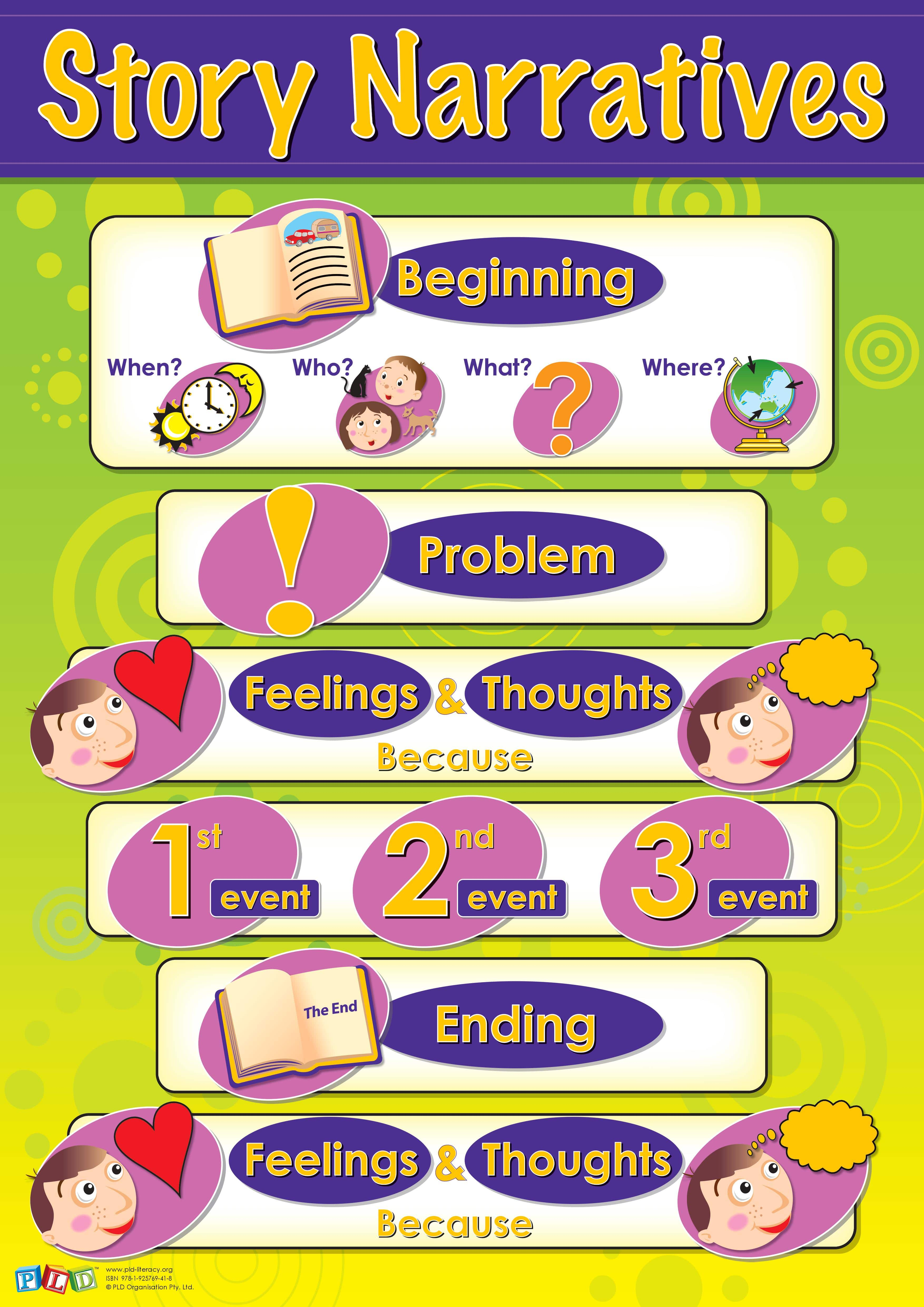 Oral language posters - Year 1 & 2