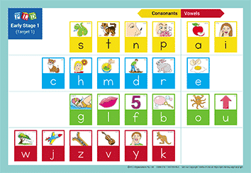 Phonic Sight Word Sequence Chart - Stage 1 Target 1