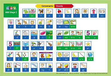 Phonic Sight Word Sequence Chart - Mid Stage 2