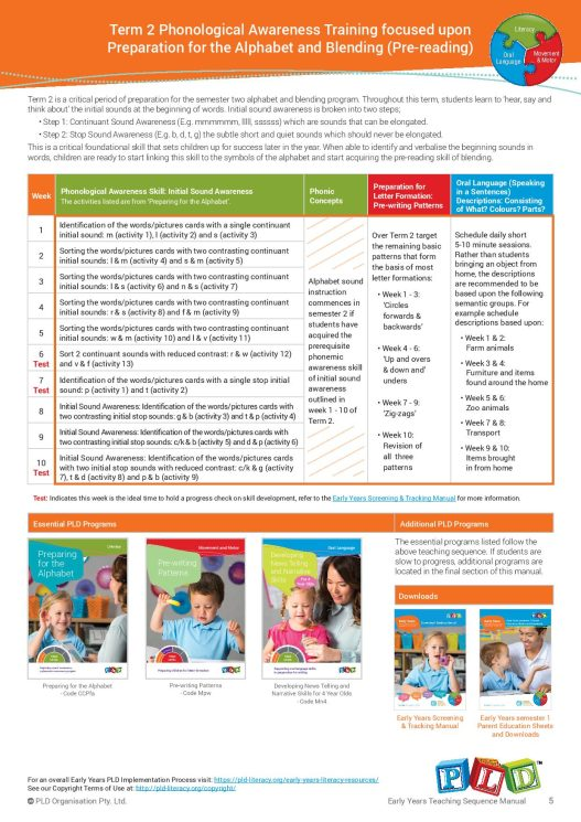 Early Years Teaching Sequence Manual