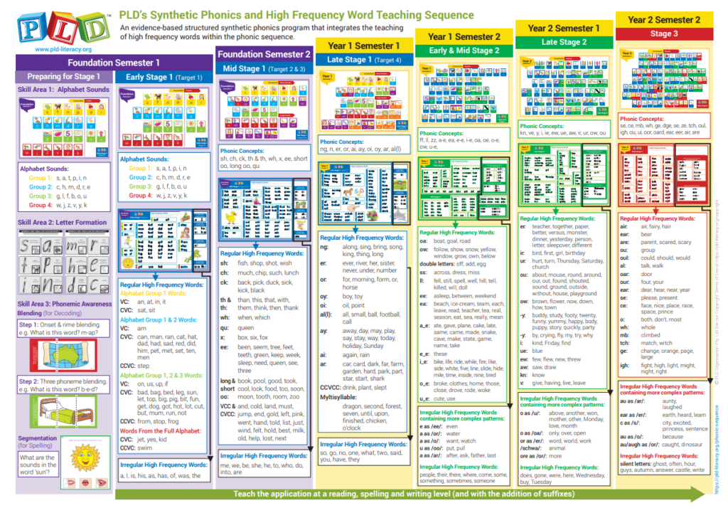 <div class='heading-text'><span class='green-color'>PLD's Structured Synthetic Phonics Teaching Overview</span></div>