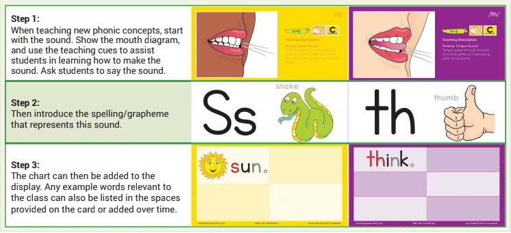 Tips for Getting the Most Out of Sound Wall Charts